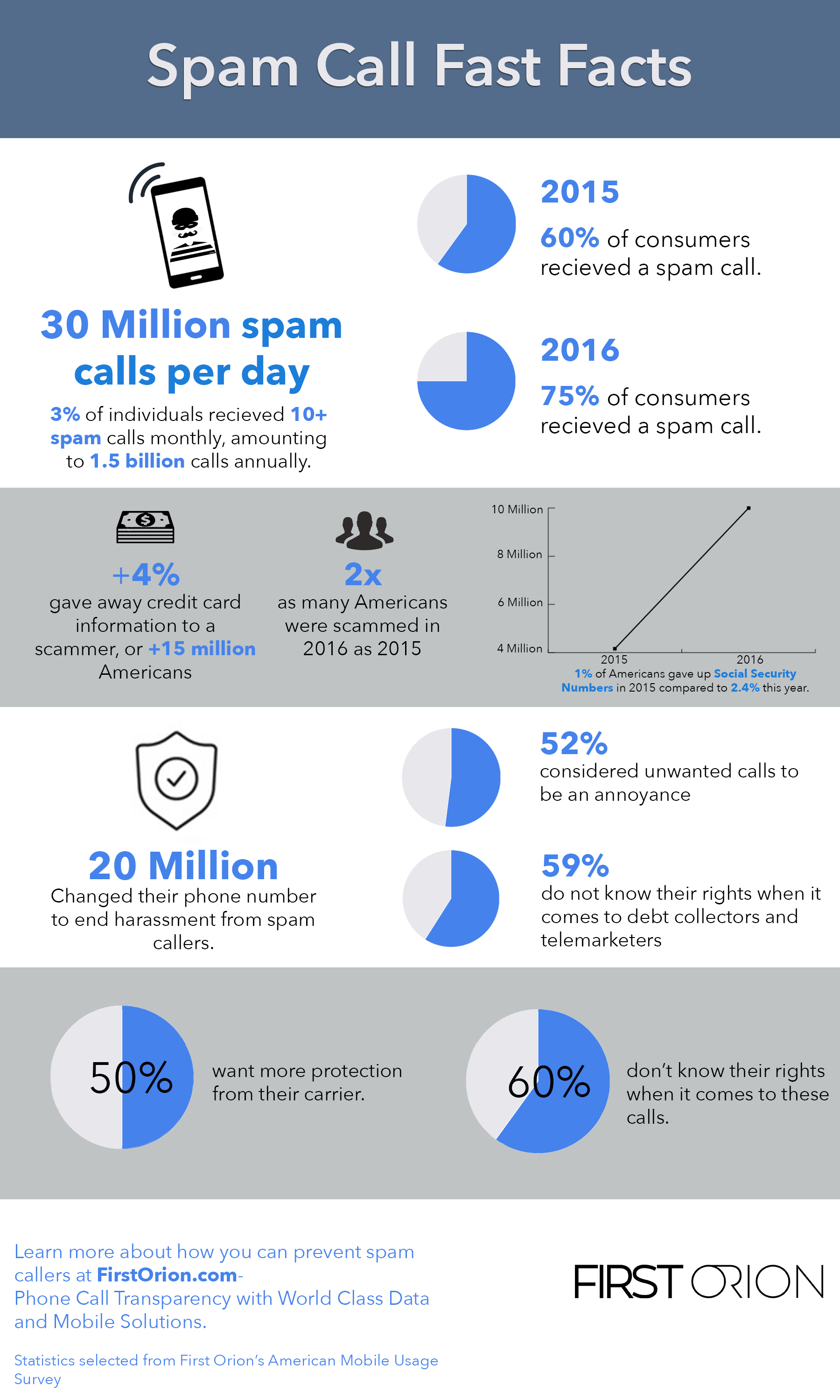Spam Caller Infographic